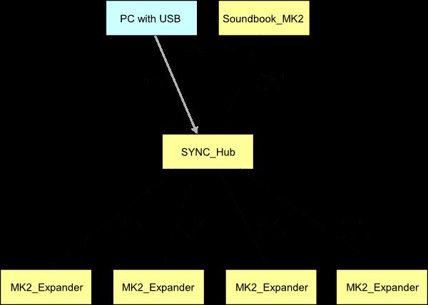 Soundbook_Expander Sync Hub
